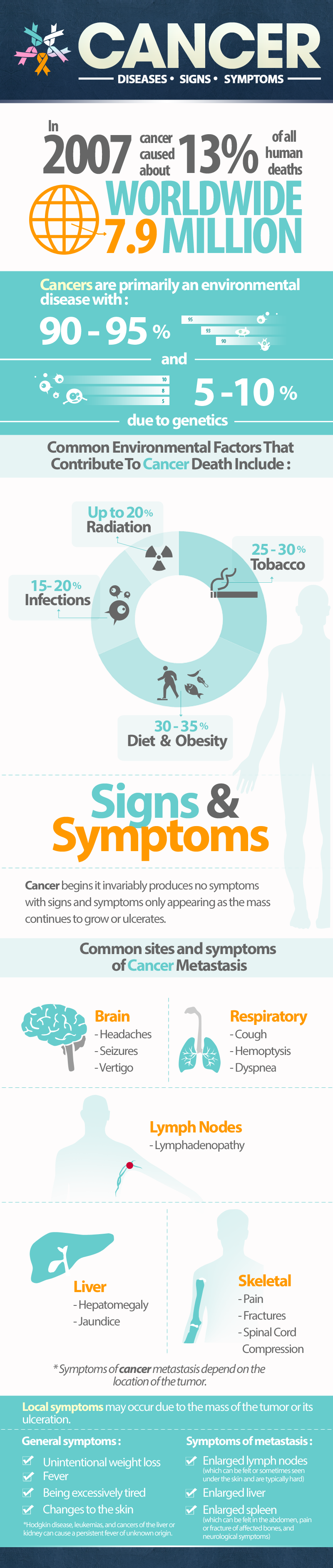 Cancer Disease_Infographics