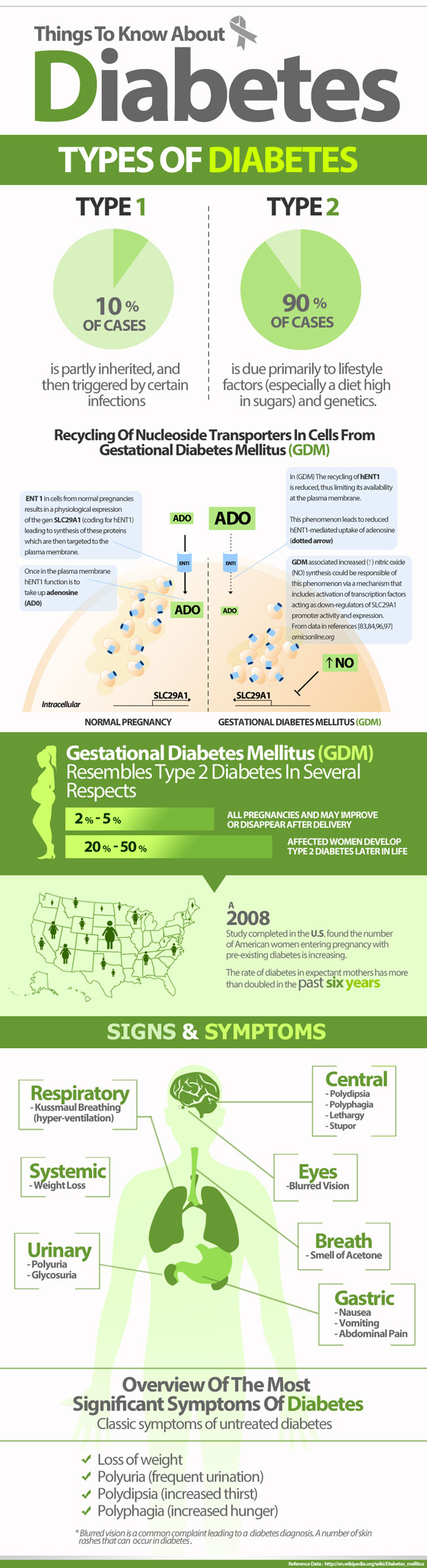 Diabetes-Disease_Infographi