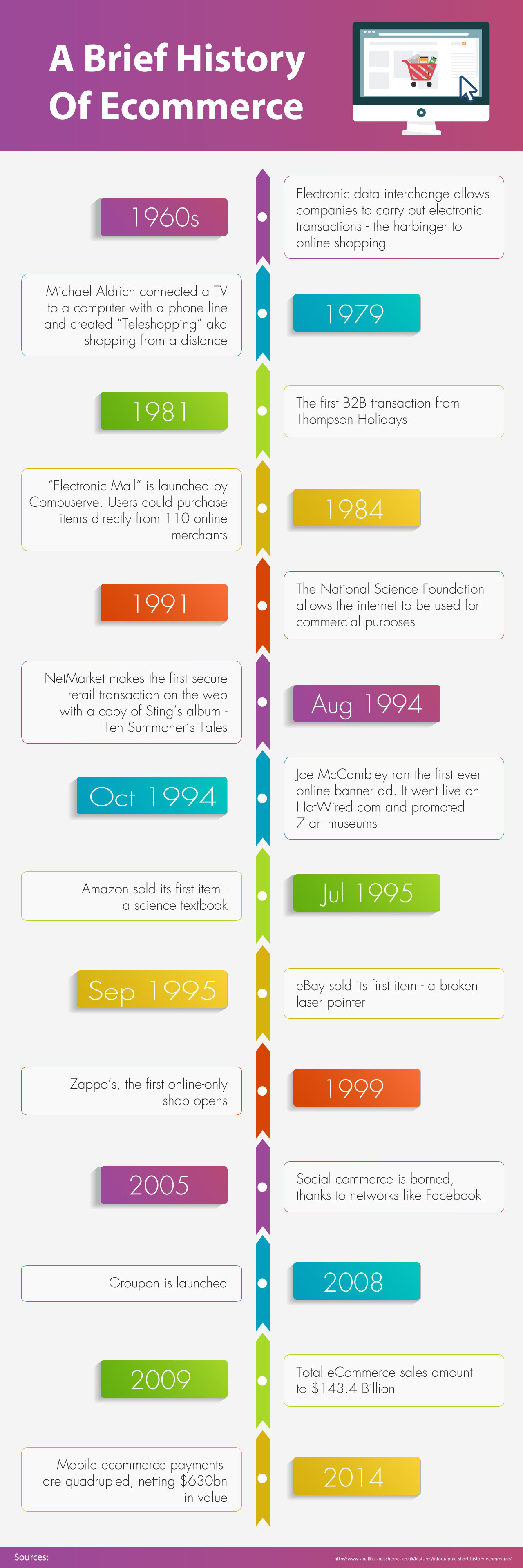 a-brief-history-of-ecommerce
